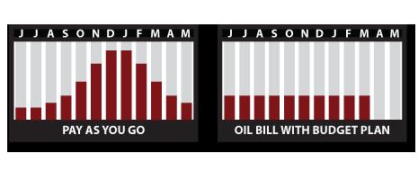 Ayer Oil Budget Plan